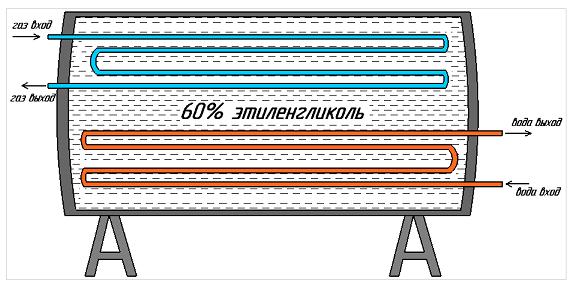 Теплообменник расчет воды Кожухотрубный испаритель ONDA LPE 170 Шадринск