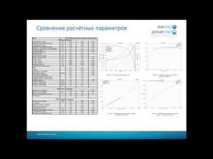 Embedded thumbnail for Анализ статических и динамических характеристик АД.