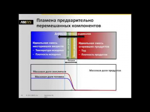 Embedded thumbnail for Основные принципы моделирования горения в продуктах ANSYS